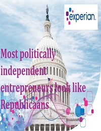 Most politically independent entrepreneurs look like Republicans